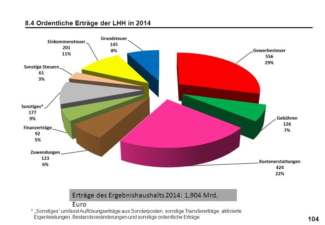 104 8.4 Ordentliche Erträge der LHH in 2014 * Sonstiges umfasst Auflösungserträge aus Sonderposten, sonstige Transfererträge, aktivierte Eigenleistung