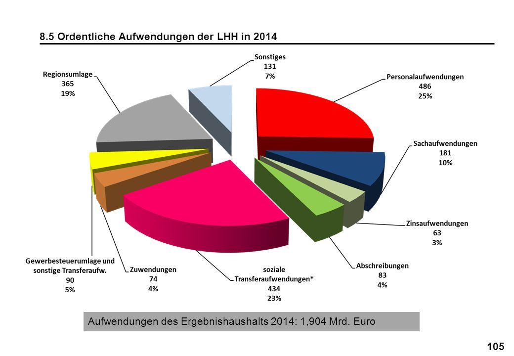105 8.5 Ordentliche Aufwendungen der LHH in 2014 Aufwendungen des Ergebnishaushalts 2014: 1,904 Mrd. Euro