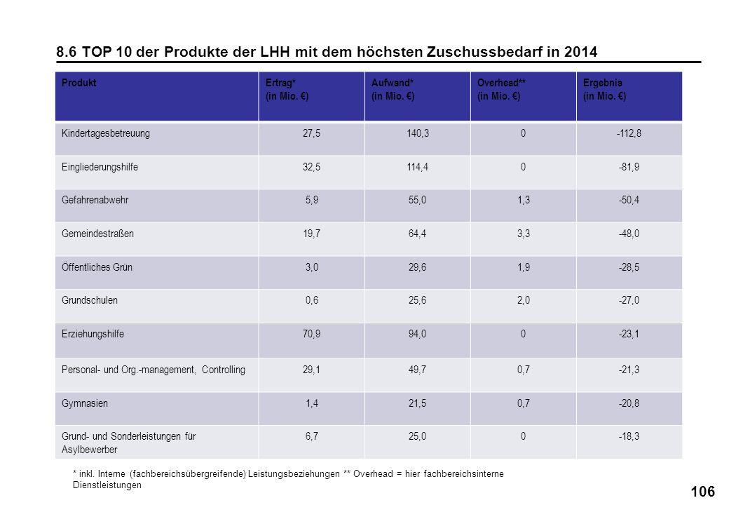 106 8.6 TOP 10 der Produkte der LHH mit dem höchsten Zuschussbedarf in 2014 ProduktErtrag* (in Mio. ) Aufwand* (in Mio. ) Overhead** (in Mio. ) Ergebn
