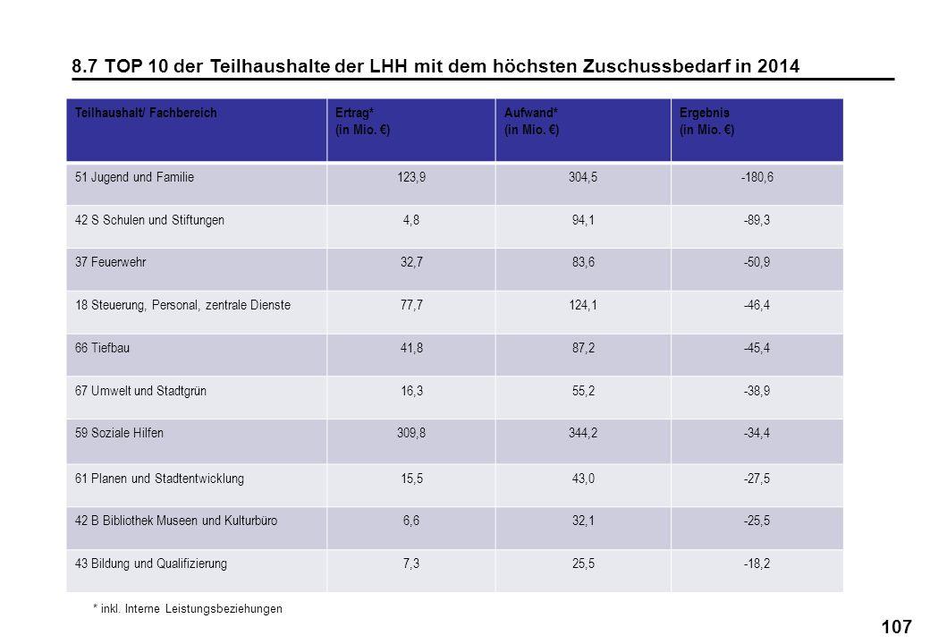 107 8.7 TOP 10 der Teilhaushalte der LHH mit dem höchsten Zuschussbedarf in 2014 Teilhaushalt/ FachbereichErtrag* (in Mio. ) Aufwand* (in Mio. ) Ergeb