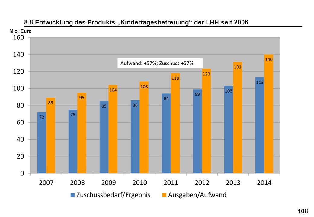 108 8.8 Entwicklung des Produkts Kindertagesbetreuung der LHH seit 2006 Mio. Euro