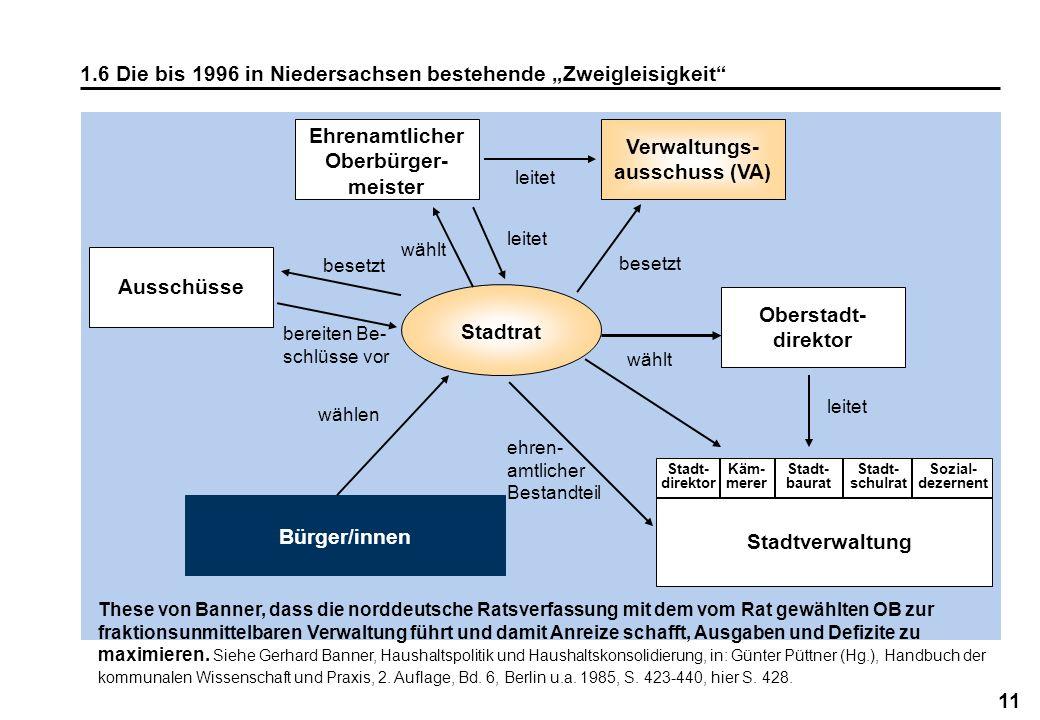 11 1.6 Die bis 1996 in Niedersachsen bestehende Zweigleisigkeit Stadtrat Ausschüsse besetzt bereiten Be- schlüsse vor Ehrenamtlicher Oberbürger- meist