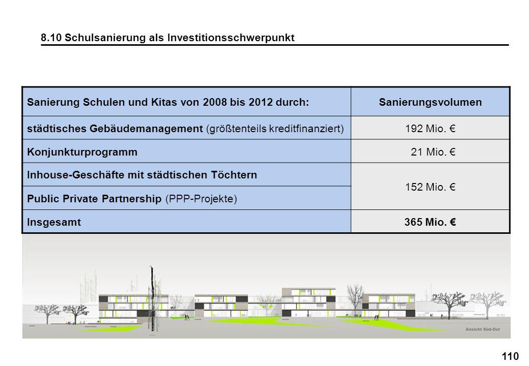 110 8.10 Schulsanierung als Investitionsschwerpunkt Sanierung Schulen und Kitas von 2008 bis 2012 durch:Sanierungsvolumen städtisches Gebäudemanagemen