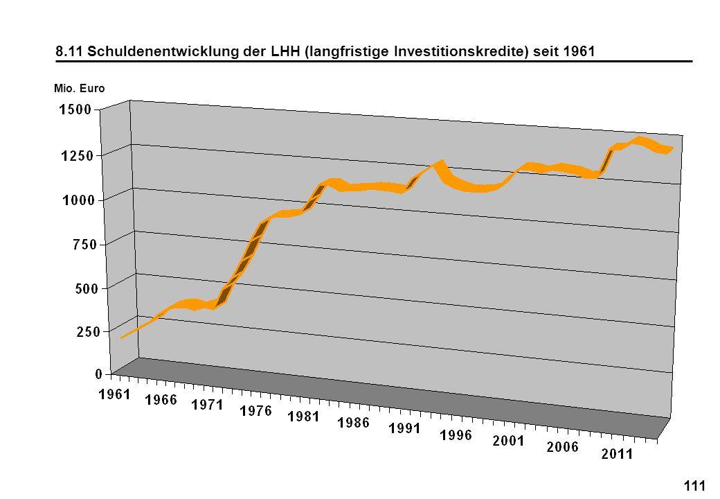 111 8.11 Schuldenentwicklung der LHH (langfristige Investitionskredite) seit 1961 Mio. Euro