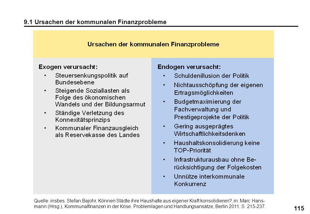 115 9.1 Ursachen der kommunalen Finanzprobleme Quelle: insbes. Stefan Bajohr, Können Städte ihre Haushalte aus eigener Kraft konsolidieren?, in: Marc