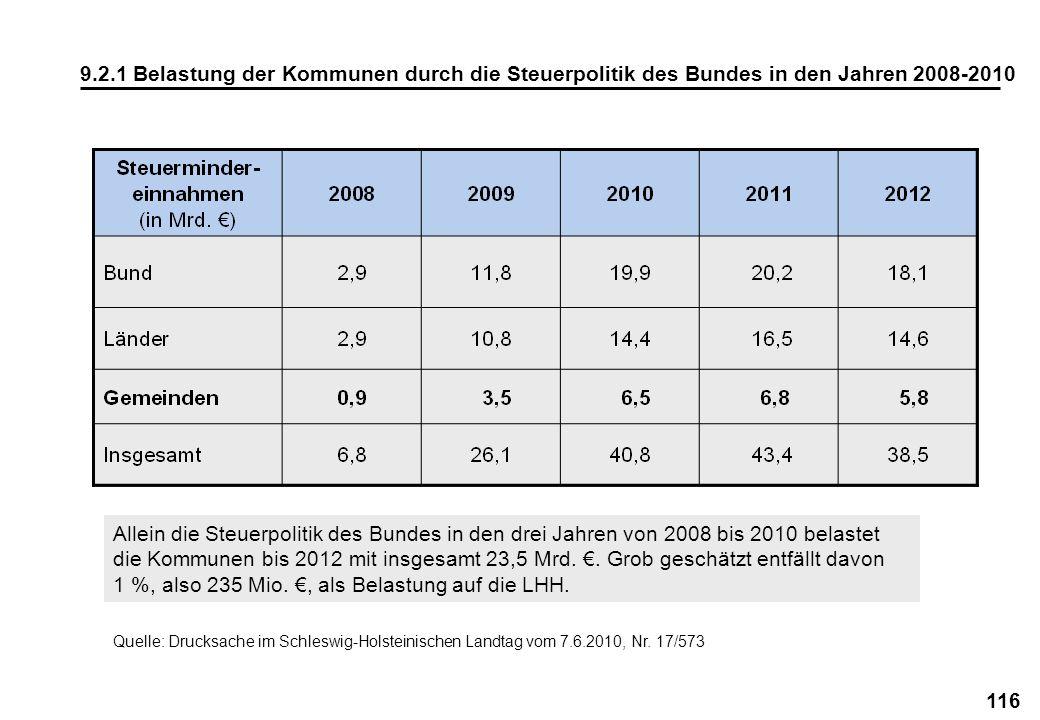 116 9.2.1 Belastung der Kommunen durch die Steuerpolitik des Bundes in den Jahren 2008-2010 Quelle: Drucksache im Schleswig-Holsteinischen Landtag vom