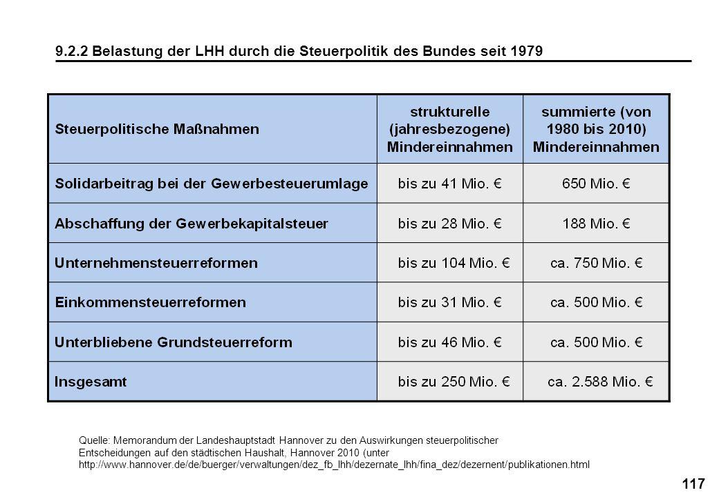 117 9.2.2 Belastung der LHH durch die Steuerpolitik des Bundes seit 1979 Quelle: Memorandum der Landeshauptstadt Hannover zu den Auswirkungen steuerpo