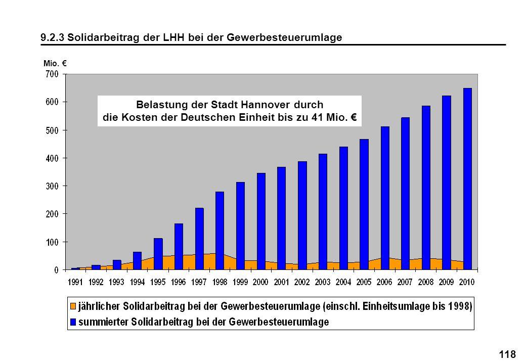 118 9.2.3 Solidarbeitrag der LHH bei der Gewerbesteuerumlage Mio. Belastung der Stadt Hannover durch die Kosten der Deutschen Einheit bis zu 41 Mio.