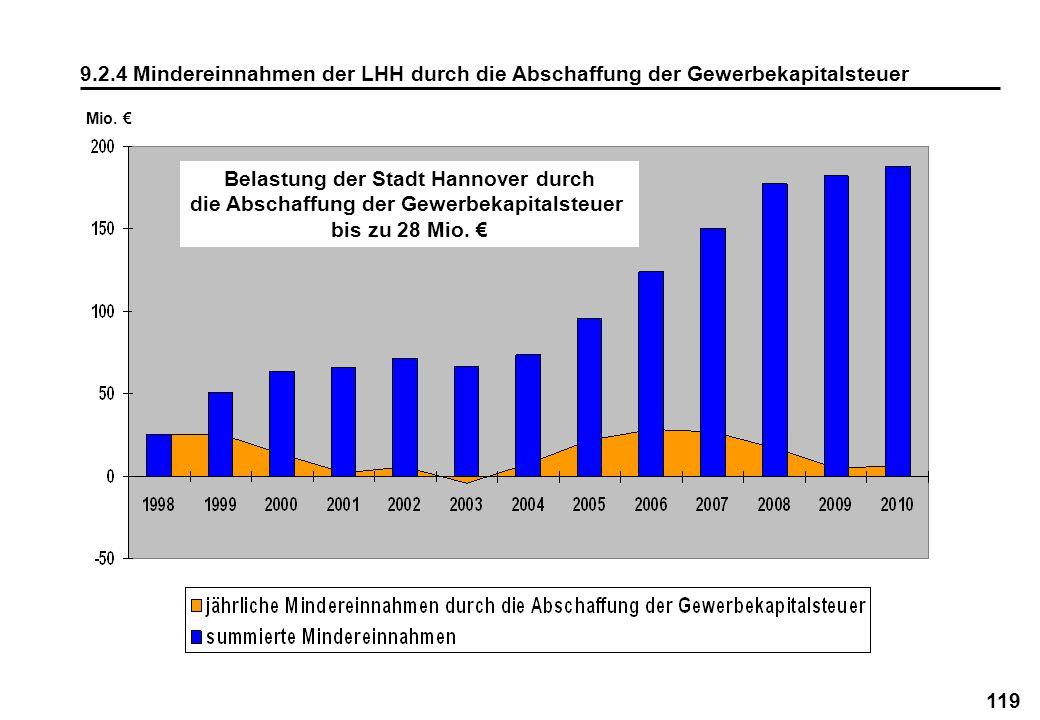 119 9.2.4 Mindereinnahmen der LHH durch die Abschaffung der Gewerbekapitalsteuer Mio. Belastung der Stadt Hannover durch die Abschaffung der Gewerbeka