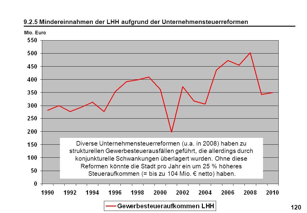 120 9.2.5 Mindereinnahmen der LHH aufgrund der Unternehmensteuerreformen Mio. Euro Diverse Unternehmensteuerreformen (u.a. in 2008) haben zu strukture