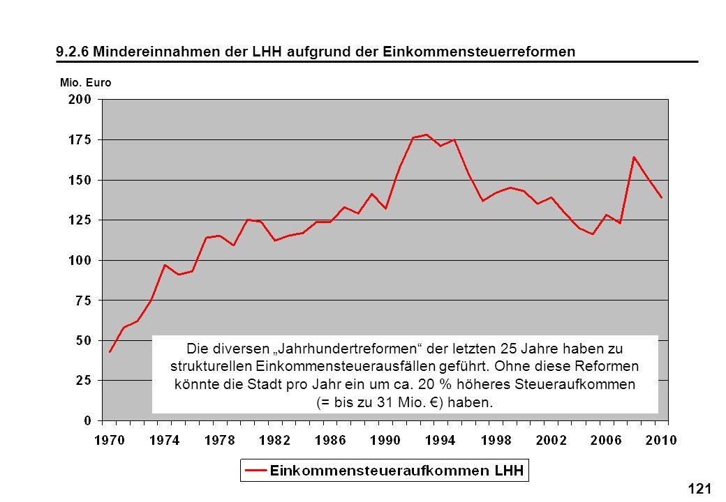 121 9.2.6 Mindereinnahmen der LHH aufgrund der Einkommensteuerreformen Mio. Euro Die diversen Jahrhundertreformen der letzten 25 Jahre haben zu strukt