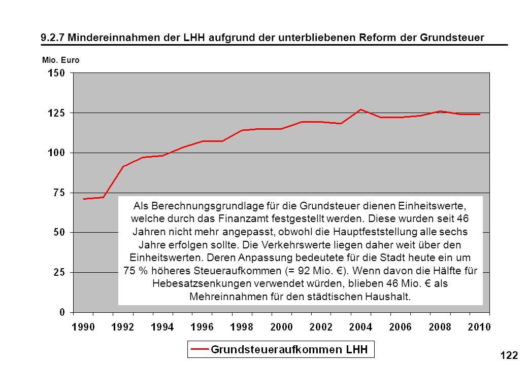 122 9.2.7 Mindereinnahmen der LHH aufgrund der unterbliebenen Reform der Grundsteuer Mio. Euro Als Berechnungsgrundlage für die Grundsteuer dienen Ein