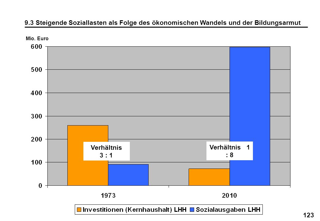 123 9.3 Steigende Soziallasten als Folge des ökonomischen Wandels und der Bildungsarmut Mio. Euro Verhältnis 3 : 1 Verhältnis 1 : 8