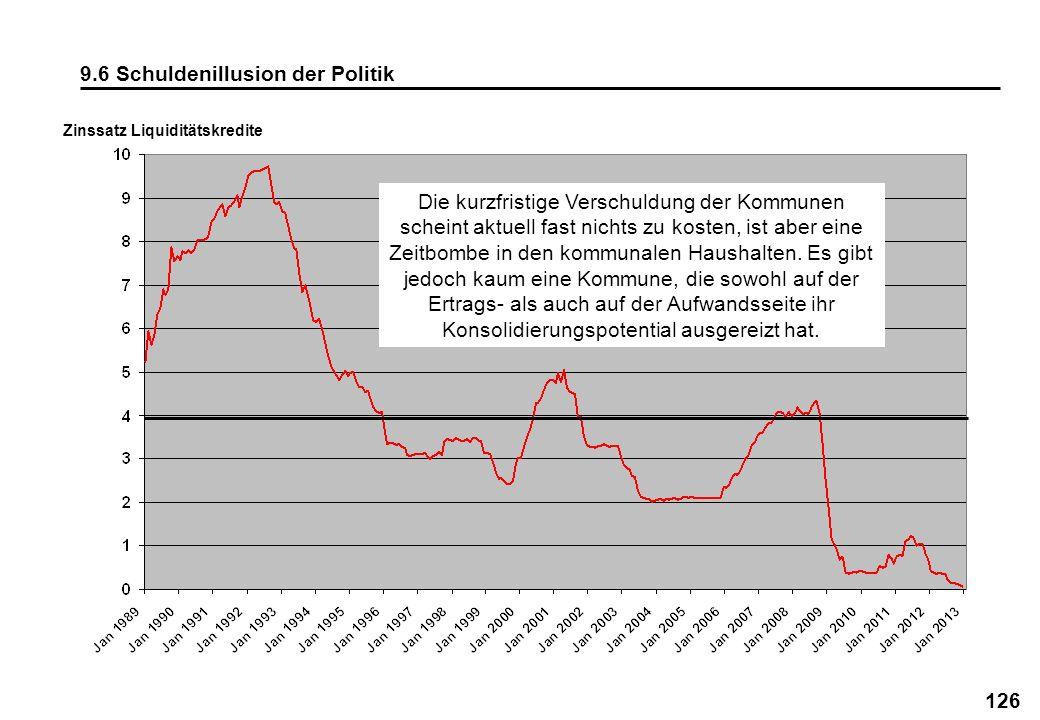 126 9.6 Schuldenillusion der Politik Zinssatz Liquiditätskredite Die kurzfristige Verschuldung der Kommunen scheint aktuell fast nichts zu kosten, ist