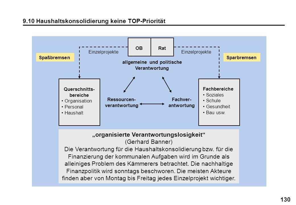 130 9.10 Haushaltskonsolidierung keine TOP-Priorität OB Querschnitts- bereiche Organisation Personal Haushalt organisierte Verantwortungslosigkeit (Ge