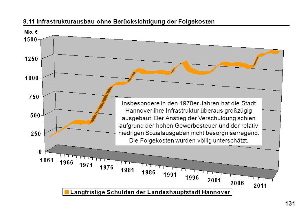 131 9.11 Infrastrukturausbau ohne Berücksichtigung der Folgekosten Mio. Insbesondere in den 1970er Jahren hat die Stadt Hannover ihre Infrastruktur üb
