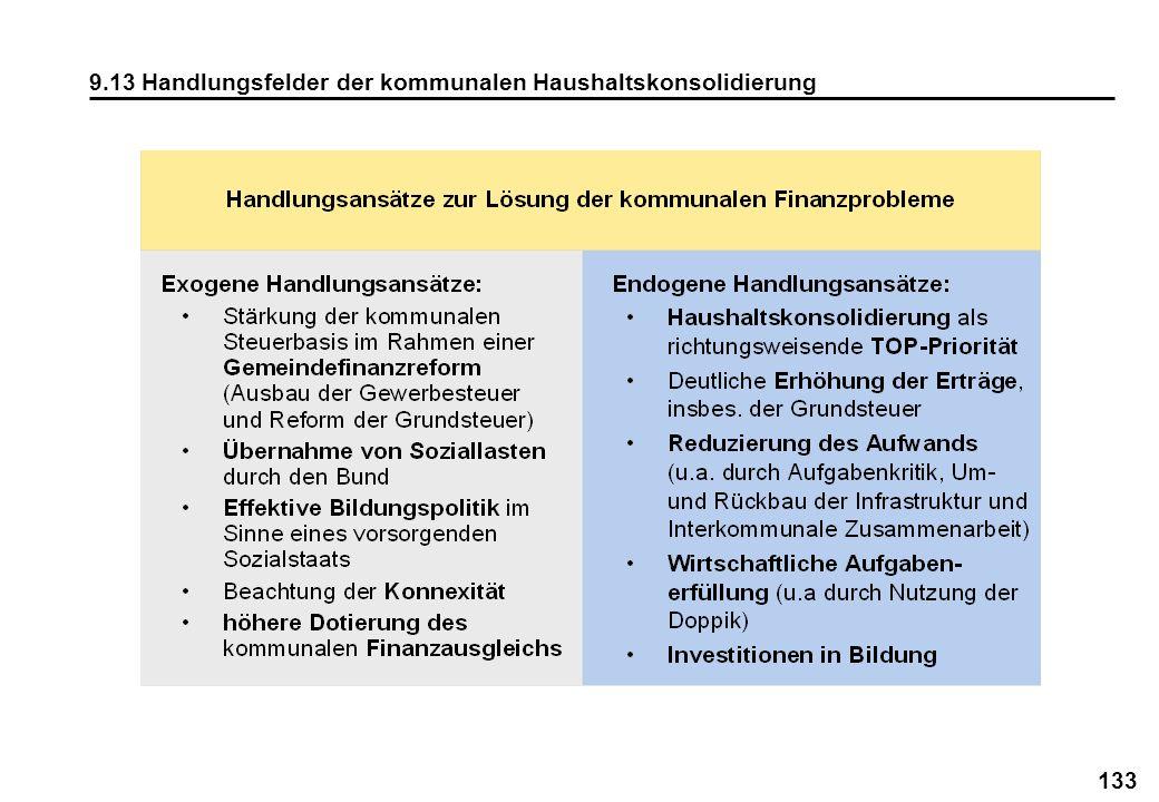 133 9.13 Handlungsfelder der kommunalen Haushaltskonsolidierung