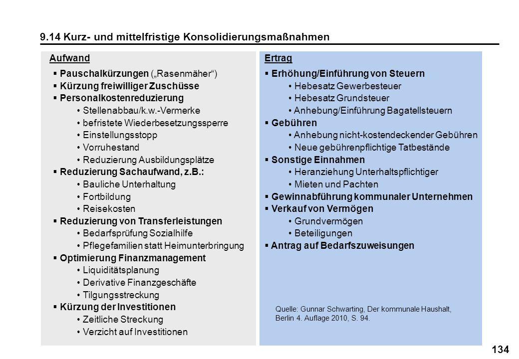 134 9.14 Kurz- und mittelfristige Konsolidierungsmaßnahmen AufwandErtrag Pauschalkürzungen (Rasenmäher) Kürzung freiwilliger Zuschüsse Personalkostenr