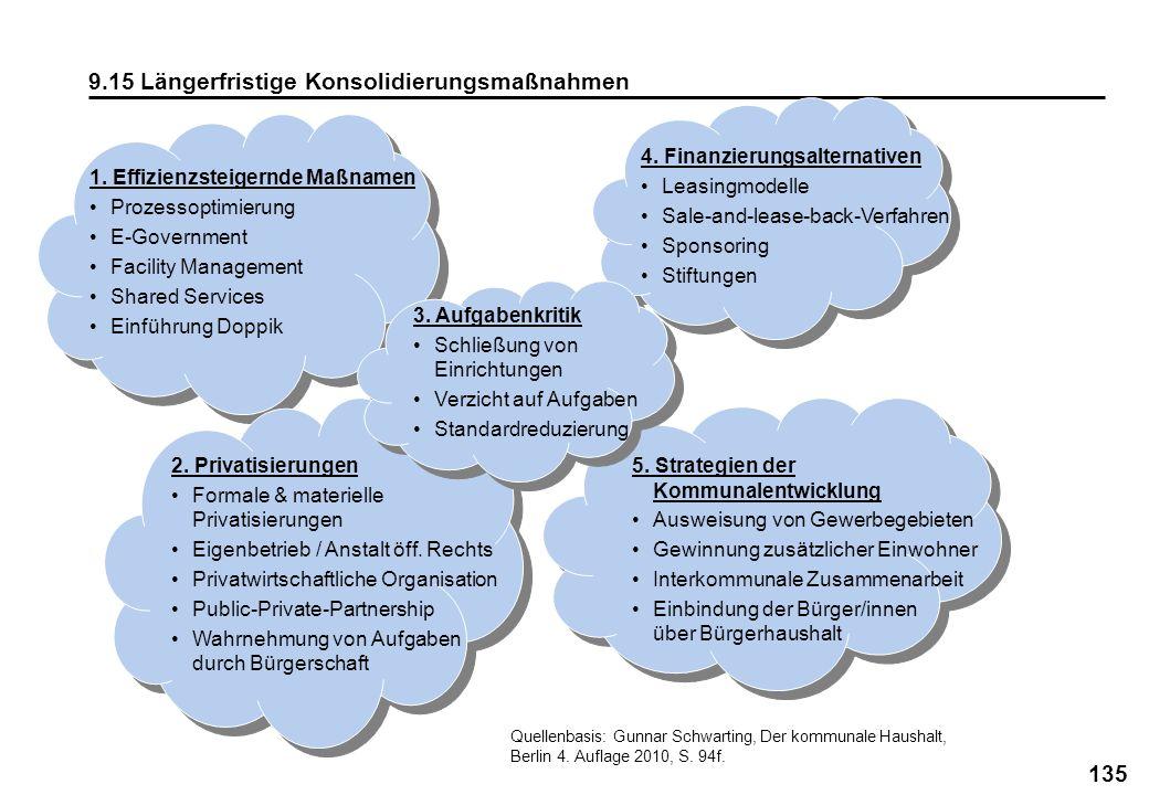 135 9.15 Längerfristige Konsolidierungsmaßnahmen 1. Effizienzsteigernde Maßnamen Prozessoptimierung E-Government Facility Management Shared Services E