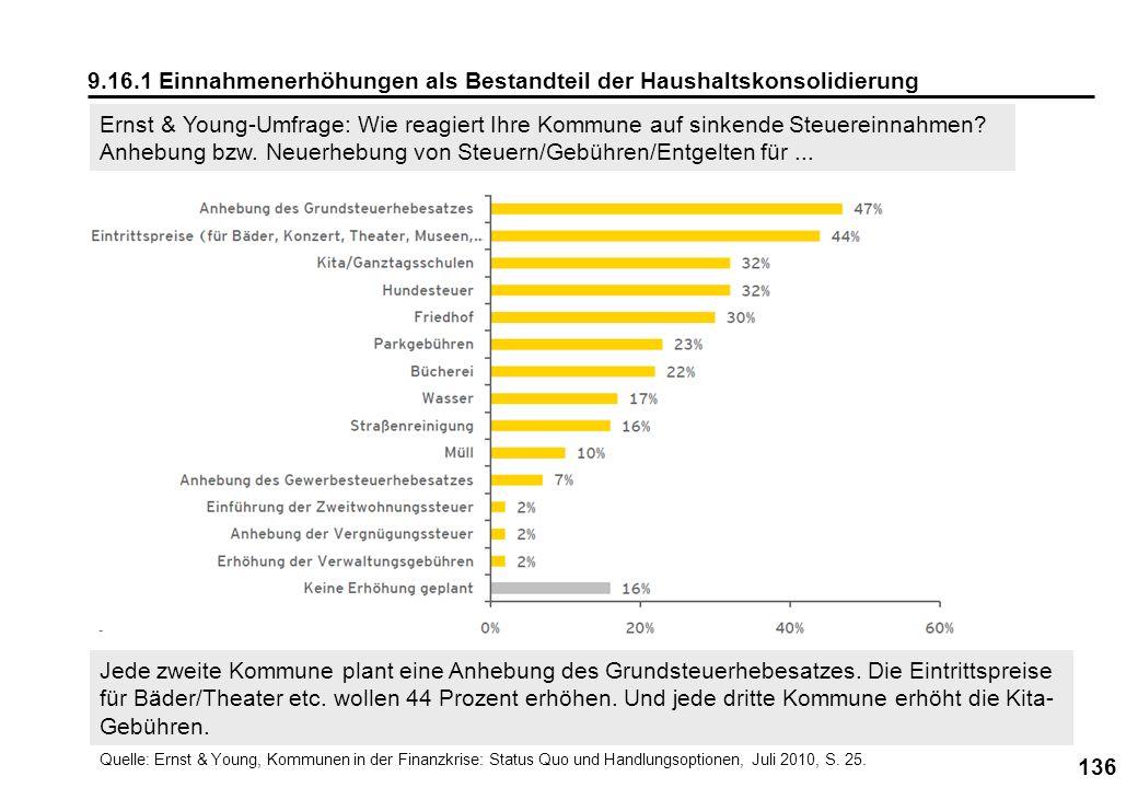 136 9.16.1 Einnahmenerhöhungen als Bestandteil der Haushaltskonsolidierung Quelle: Ernst & Young, Kommunen in der Finanzkrise: Status Quo und Handlung