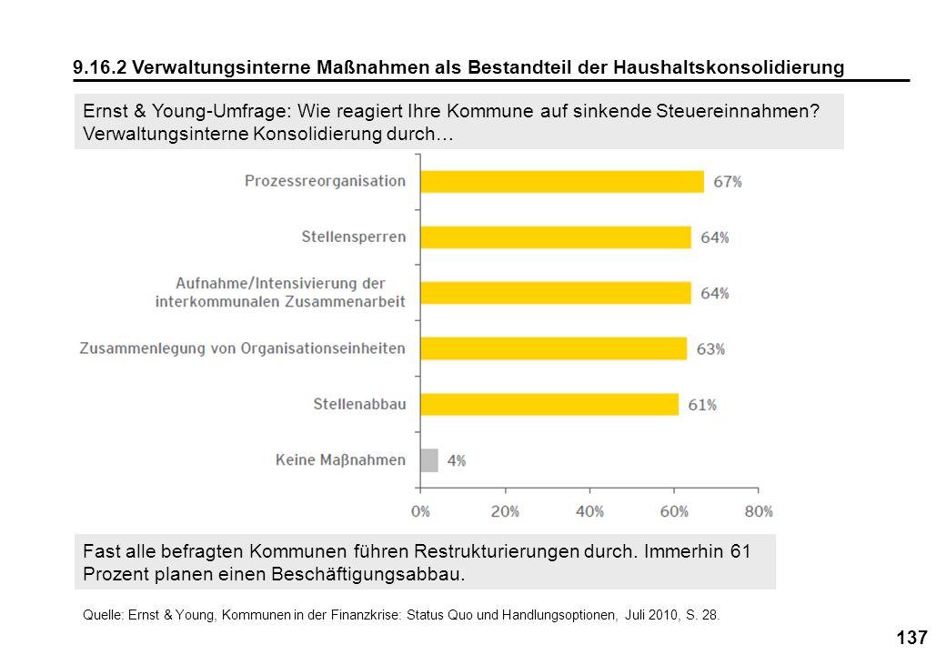137 9.16.2 Verwaltungsinterne Maßnahmen als Bestandteil der Haushaltskonsolidierung Quelle: Ernst & Young, Kommunen in der Finanzkrise: Status Quo und