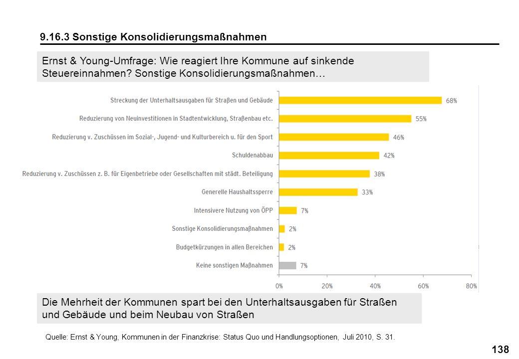 138 9.16.3 Sonstige Konsolidierungsmaßnahmen Quelle: Ernst & Young, Kommunen in der Finanzkrise: Status Quo und Handlungsoptionen, Juli 2010, S. 31. E
