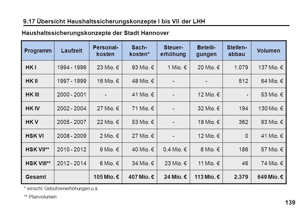 139 9.17 Übersicht Haushaltssicherungskonzepte I bis VII der LHH ProgrammLaufzeit Personal- kosten Sach- kosten* Steuer- erhöhung Beteili- gungen Stel