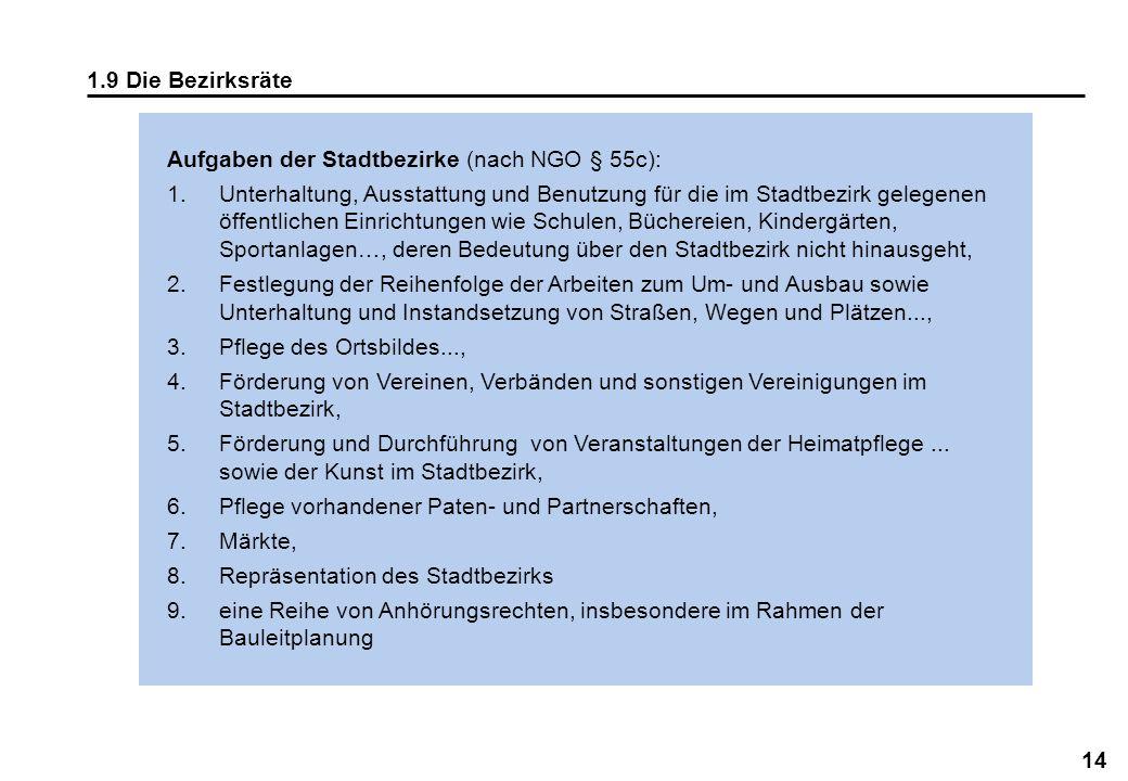 14 1.9 Die Bezirksräte Aufgaben der Stadtbezirke (nach NGO § 55c): 1.Unterhaltung, Ausstattung und Benutzung für die im Stadtbezirk gelegenen öffentli