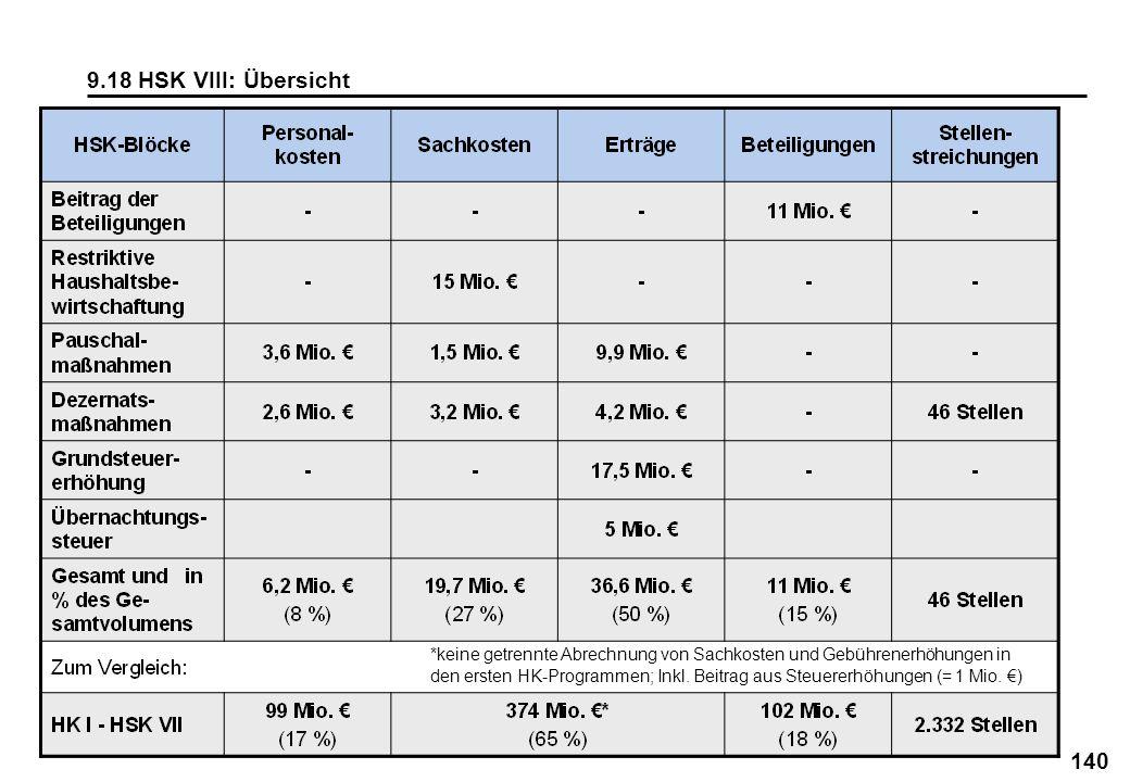 140 9.18 HSK VIII: Übersicht *keine getrennte Abrechnung von Sachkosten und Gebührenerhöhungen in den ersten HK-Programmen; Inkl. Beitrag aus Steuerer