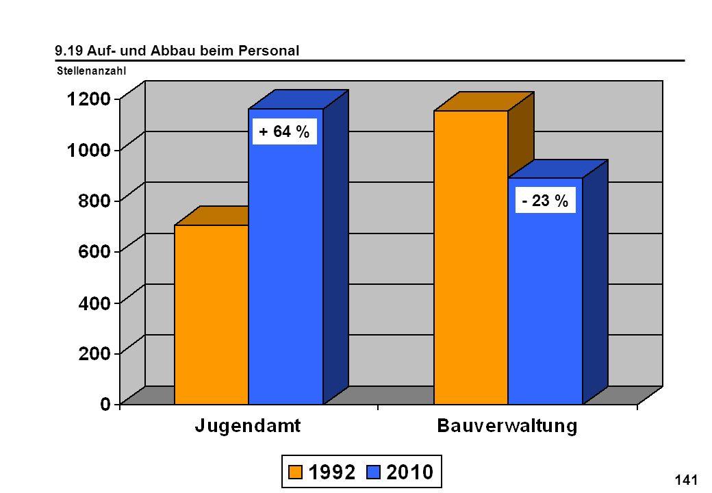 141 9.19 Auf- und Abbau beim Personal Stellenanzahl + 64 % - 23 %