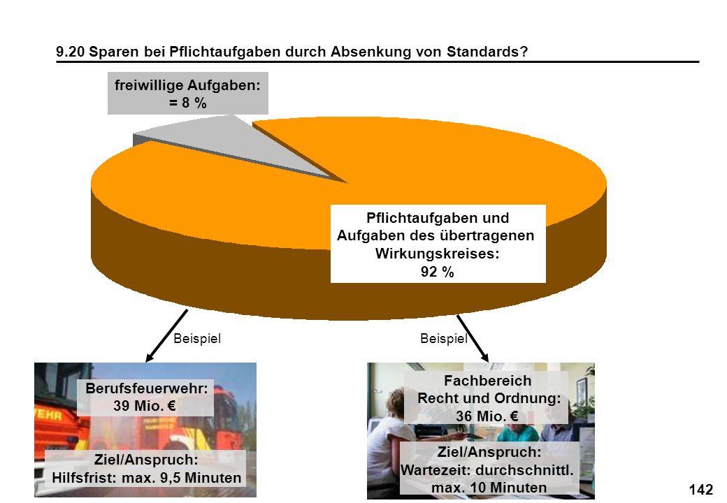 142 9.20 Sparen bei Pflichtaufgaben durch Absenkung von Standards? freiwillige Aufgaben: = 8 % Pflichtaufgaben und Aufgaben des übertragenen Wirkungsk