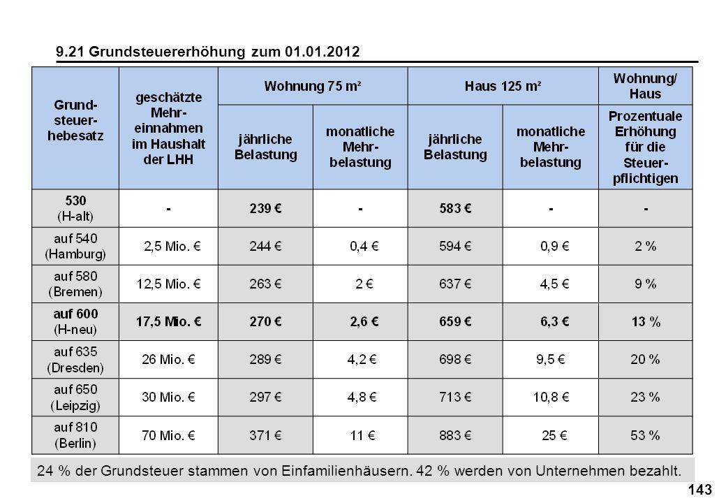 143 9.21 Grundsteuererhöhung zum 01.01.2012 24 % der Grundsteuer stammen von Einfamilienhäusern. 42 % werden von Unternehmen bezahlt.