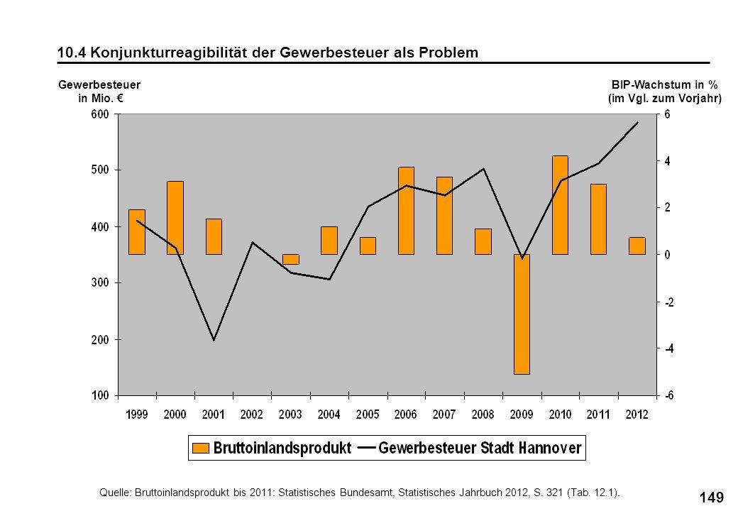 149 10.4 Konjunkturreagibilität der Gewerbesteuer als Problem Quelle: Bruttoinlandsprodukt bis 2011: Statistisches Bundesamt, Statistisches Jahrbuch 2