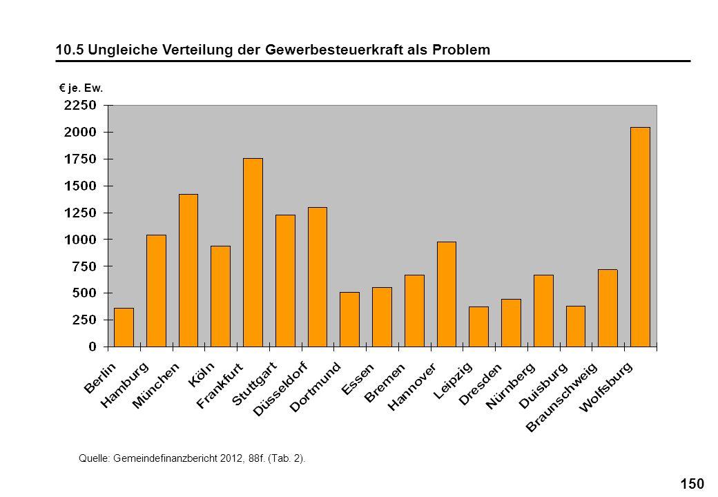 150 10.5 Ungleiche Verteilung der Gewerbesteuerkraft als Problem Quelle: Gemeindefinanzbericht 2012, 88f. (Tab. 2). je. Ew.