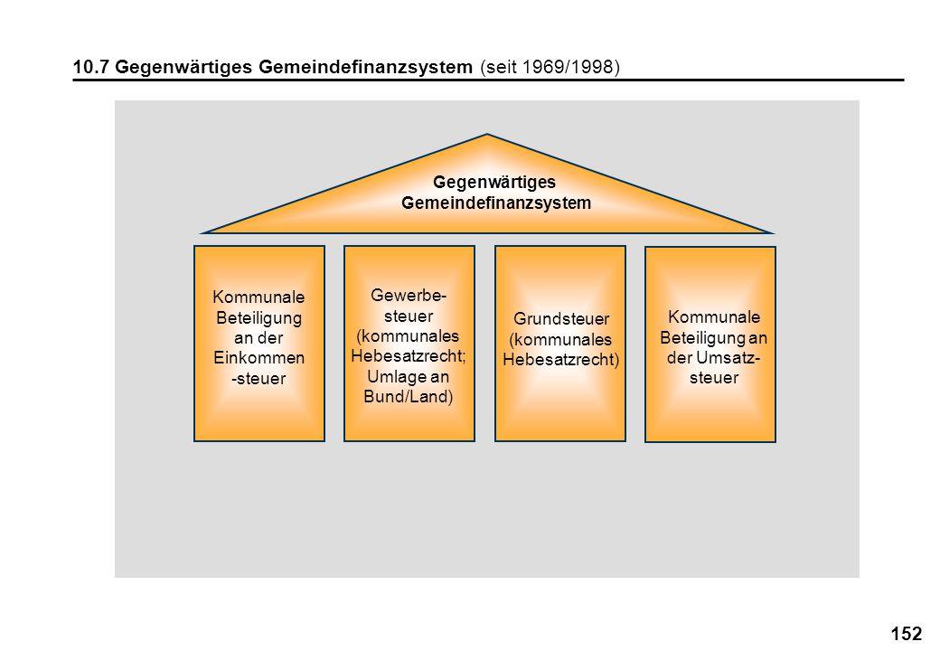 152 10.7 Gegenwärtiges Gemeindefinanzsystem (seit 1969/1998) Gegenwärtiges Gemeindefinanzsystem Kommunale Beteiligung an der Umsatz- steuer Kommunale