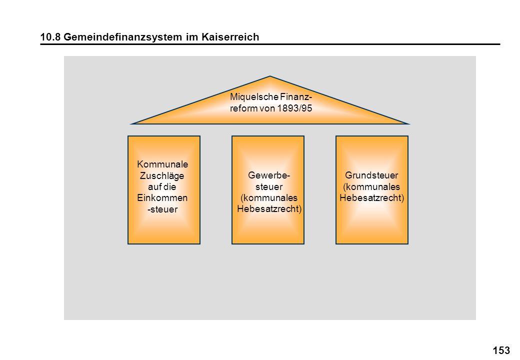 153 10.8 Gemeindefinanzsystem im Kaiserreich Miquelsche Finanz- reform von 1893/95 Kommunale Zuschläge auf die Einkommen -steuer Gewerbe- steuer (komm