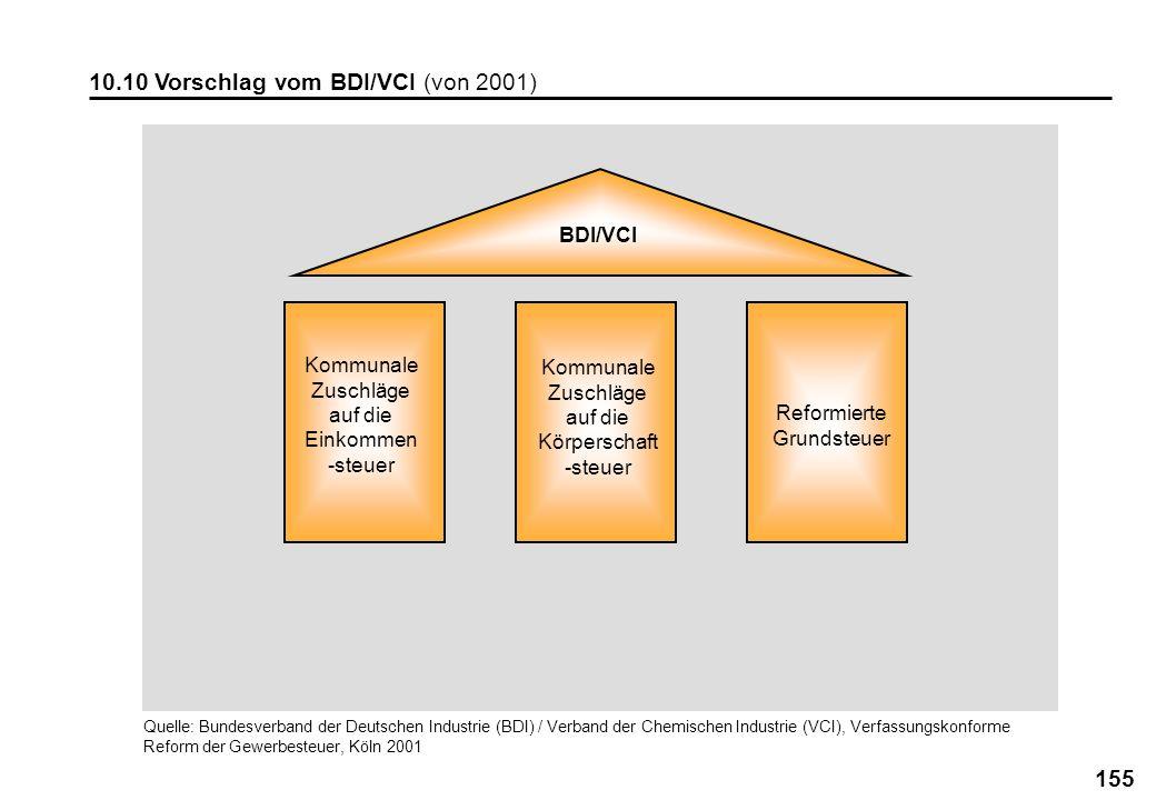 155 10.10 Vorschlag vom BDI/VCI (von 2001) BDI/VCI Kommunale Zuschläge auf die Einkommen -steuer Kommunale Zuschläge auf die Körperschaft -steuer Refo