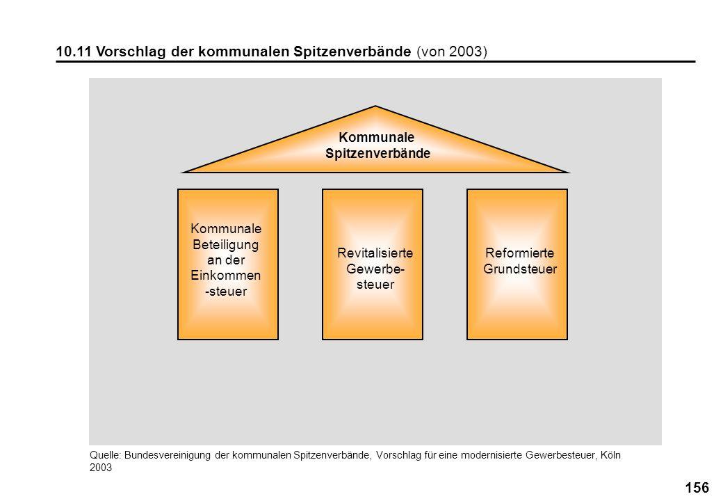 156 10.11 Vorschlag der kommunalen Spitzenverbände (von 2003) Kommunale Spitzenverbände Kommunale Beteiligung an der Einkommen -steuer Revitalisierte