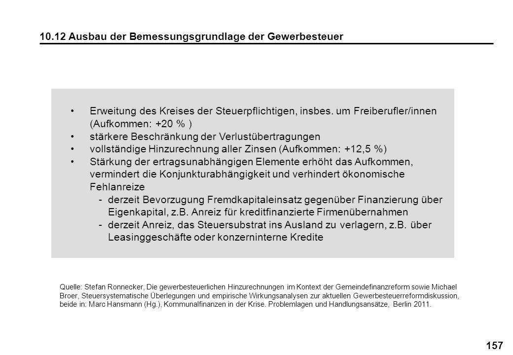 157 10.12 Ausbau der Bemessungsgrundlage der Gewerbesteuer Erweitung des Kreises der Steuerpflichtigen, insbes. um Freiberufler/innen (Aufkommen: +20