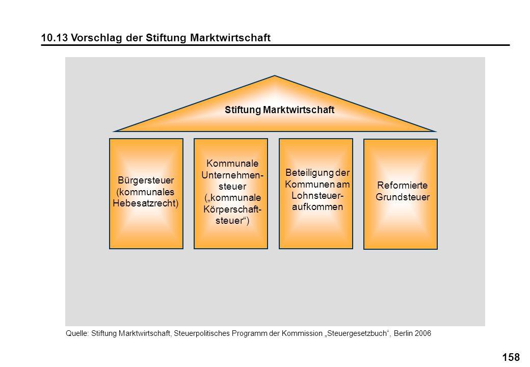 158 10.13 Vorschlag der Stiftung Marktwirtschaft Stiftung Marktwirtschaft Bürgersteuer (kommunales Hebesatzrecht) Kommunale Unternehmen- steuer (kommu