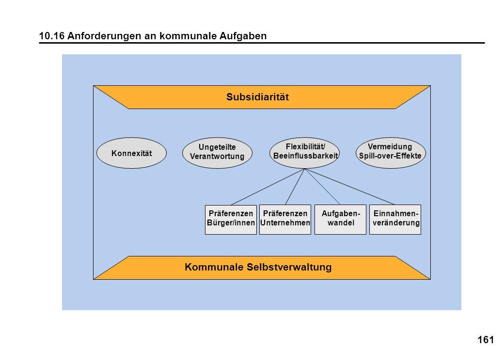 161 10.16 Anforderungen an kommunale Aufgaben Flexibilität/ Beeinflussbarkeit Aufgaben- wandel Einnahmen- veränderung Präferenzen Bürger/innen Präfere