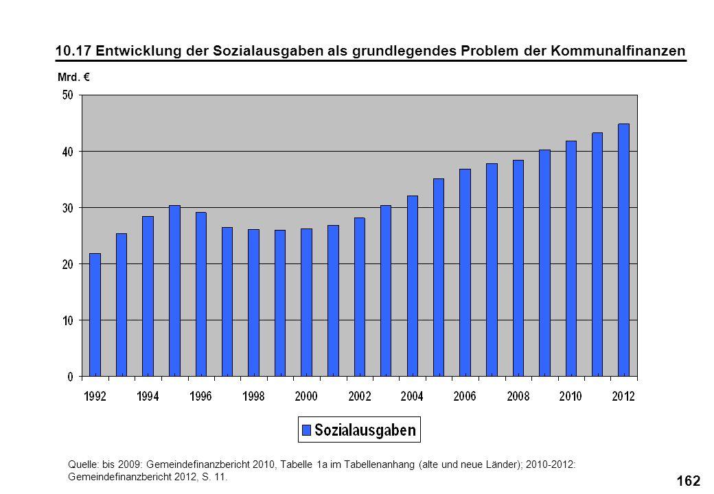 162 10.17 Entwicklung der Sozialausgaben als grundlegendes Problem der Kommunalfinanzen Mrd. Quelle: bis 2009: Gemeindefinanzbericht 2010, Tabelle 1a