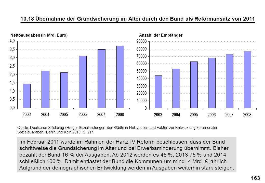 163 10.18 Übernahme der Grundsicherung im Alter durch den Bund als Reformansatz von 2011 Im Februar 2011 wurde im Rahmen der Hartz-IV-Reform beschloss