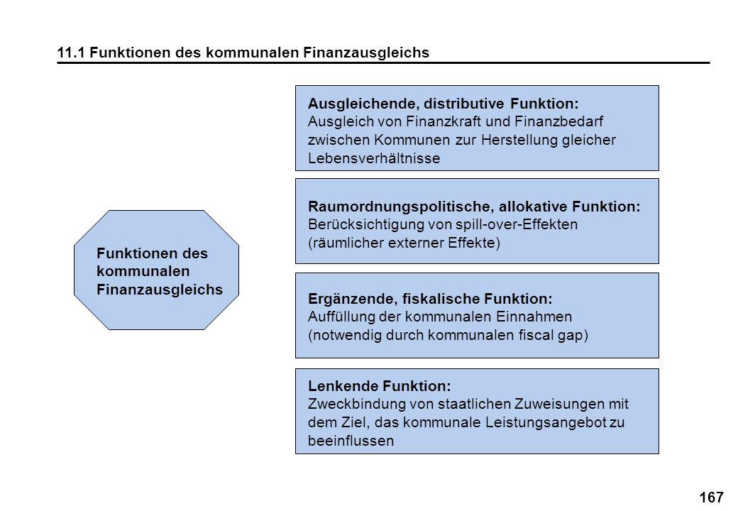 167 11.1 Funktionen des kommunalen Finanzausgleichs Funktionen des kommunalen Finanzausgleichs Ausgleichende, distributive Funktion: Ausgleich von Fin