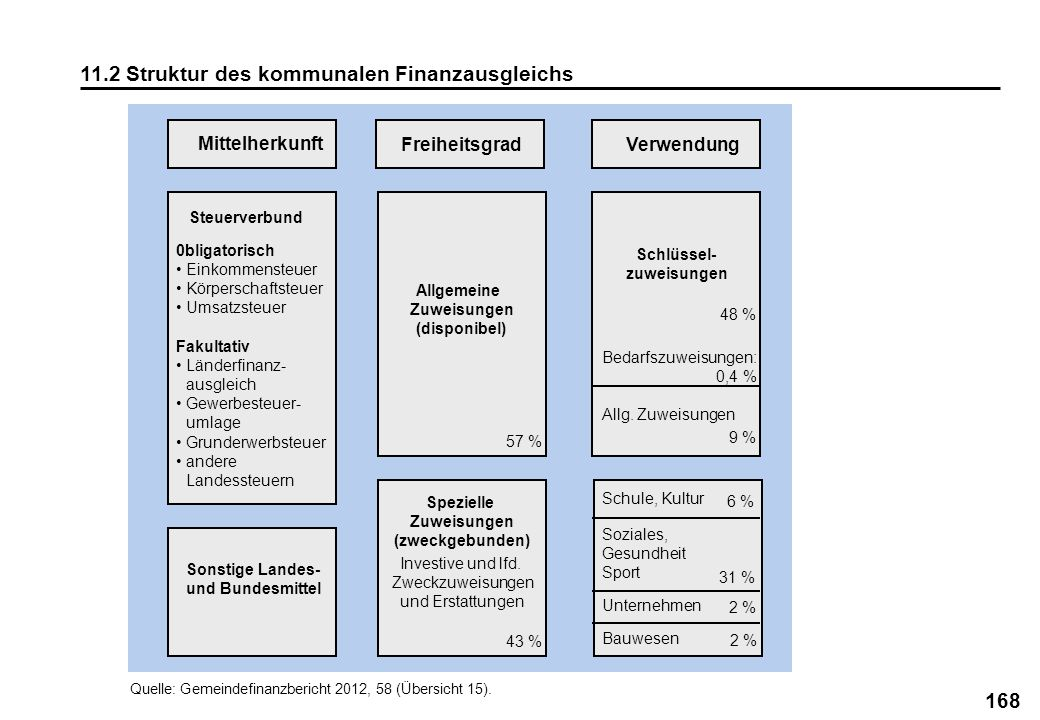 168 11.2 Struktur des kommunalen Finanzausgleichs Mittelherkunft FreiheitsgradVerwendung Quelle: Gemeindefinanzbericht 2012, 58 (Übersicht 15). Steuer