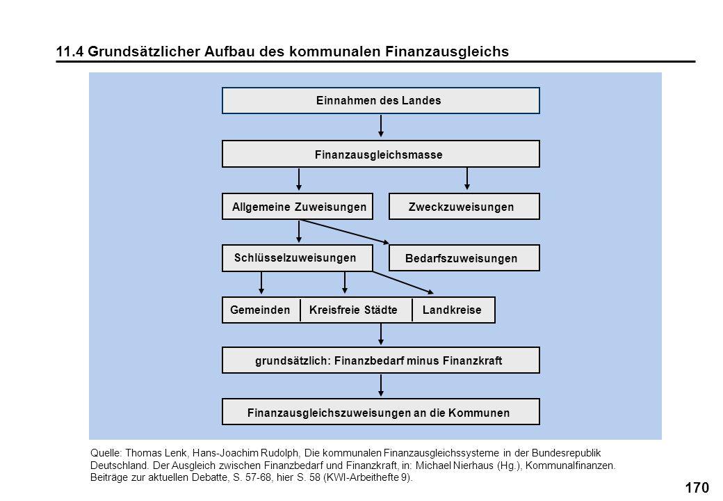 170 11.4 Grundsätzlicher Aufbau des kommunalen Finanzausgleichs Quelle: Thomas Lenk, Hans-Joachim Rudolph, Die kommunalen Finanzausgleichssysteme in d