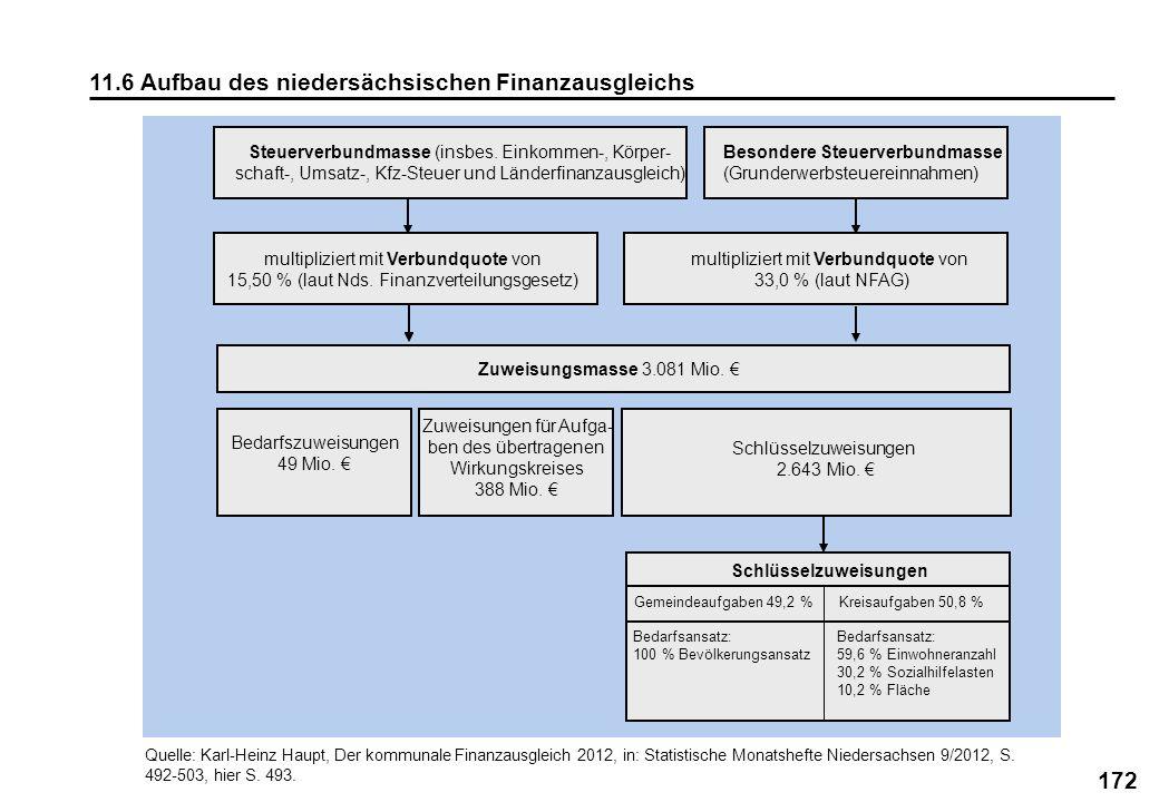 172 11.6 Aufbau des niedersächsischen Finanzausgleichs Quelle: Karl-Heinz Haupt, Der kommunale Finanzausgleich 2012, in: Statistische Monatshefte Nied