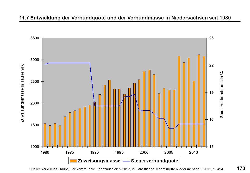 173 11.7 Entwicklung der Verbundquote und der Verbundmasse in Niedersachsen seit 1980 Quelle: Karl-Heinz Haupt, Der kommunale Finanzausgleich 2012, in