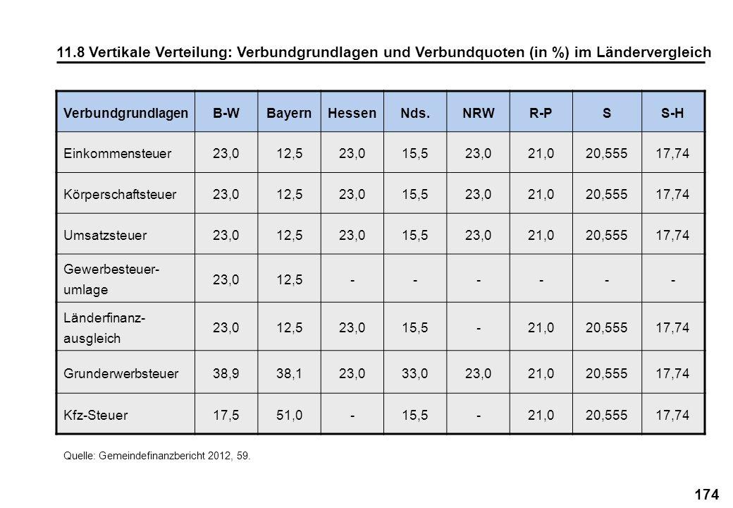 174 11.8 Vertikale Verteilung: Verbundgrundlagen und Verbundquoten (in %) im Ländervergleich Quelle: Gemeindefinanzbericht 2012, 59. Verbundgrundlagen