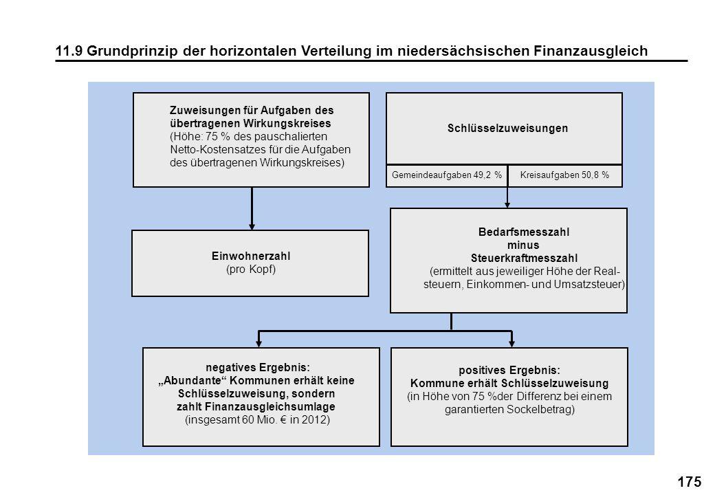 175 11.9 Grundprinzip der horizontalen Verteilung im niedersächsischen Finanzausgleich Zuweisungen für Aufgaben des übertragenen Wirkungskreises (Höhe